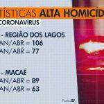 Homicídios crescem 30% entre janeiro e abril de 2020 em relação ao mesmo período de 2019 na Região dos Lagos